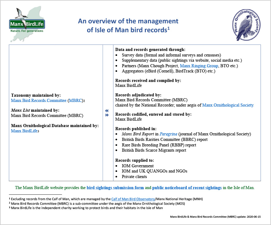 An overview of the management of Isle of Man bird records